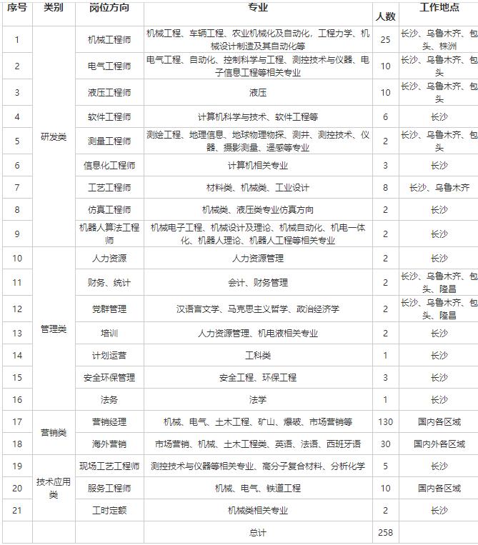 中铁建工集团招聘